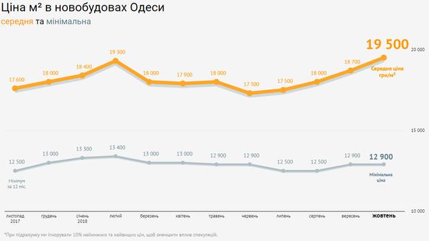 Ціни нерухомість новобудови Одеса жовтень 2018