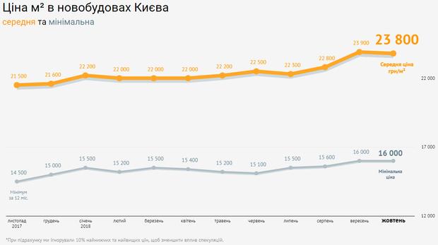 нерухомість ціни новобудови Київ жовтень 2018