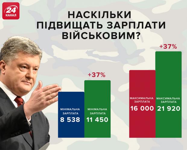 зарплати військовим в Україні 2019