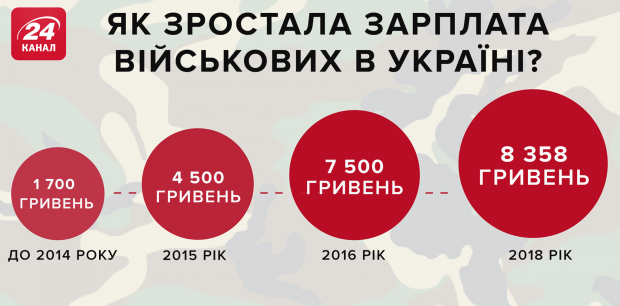 як зростали зарплати військових, які воюють на Донбасі