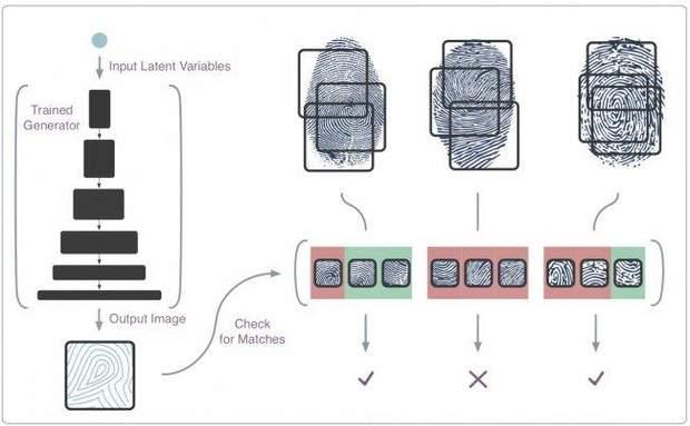 Принцип роботи сканера відбитків пальців