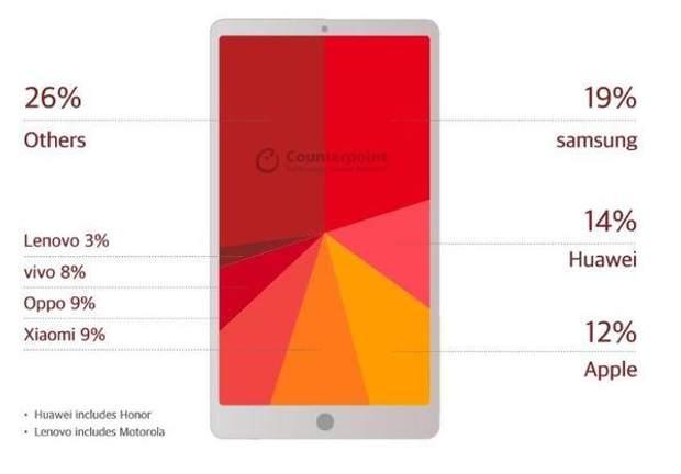 Найпопулярніші бренди смартфонів у світі