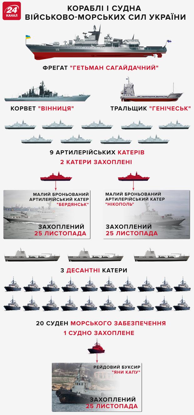 Український флот
