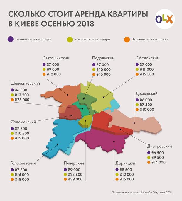 оренда житла Київ осінь 2018