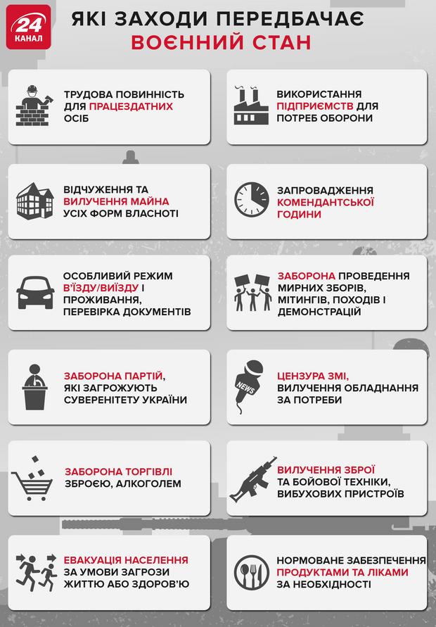 Інфографіка заходів, які передбачає воєнний стан