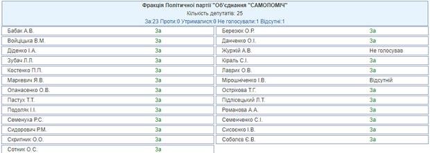 Верховна Рада воєнний стан в Україні Самопоміч