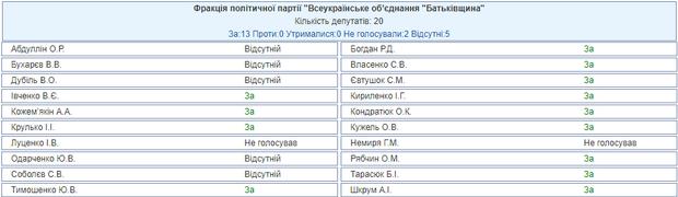 Верховна Рада воєнний стан в Україні ВО Батьківщина