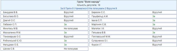 Верховна Рада воєнний стан в Україні Воля народу