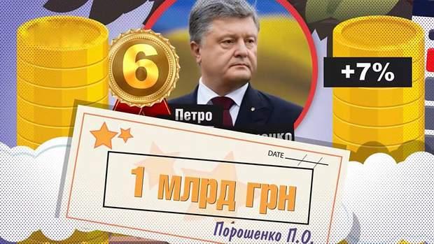 Порошенко на 6 місці серед найбагатших українців