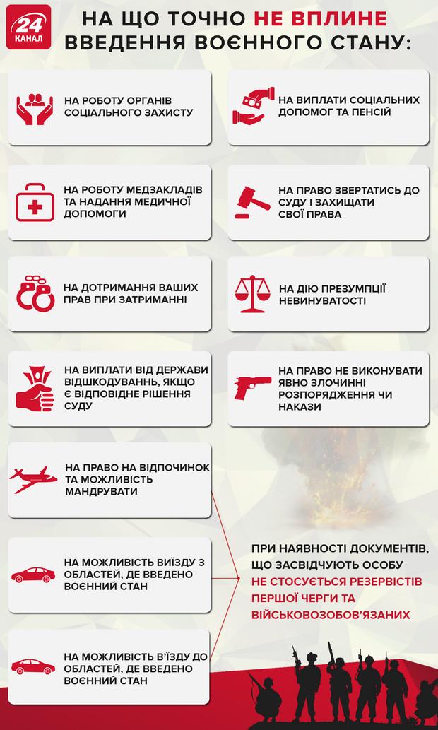 воєнний стан Україна на що впливає