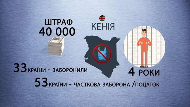 Заборона поліетиленових пакетів у світі