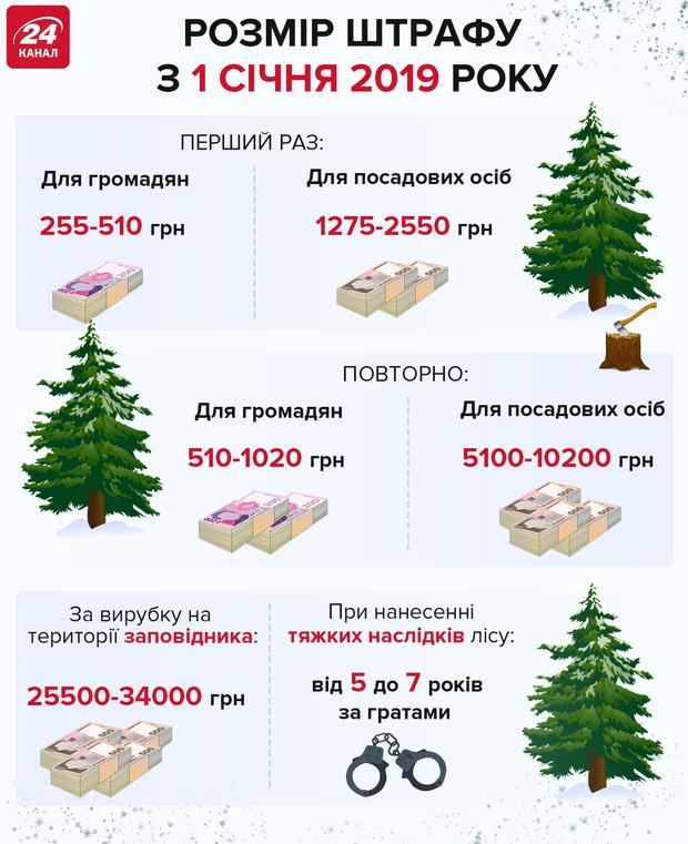 Штрафи за вирубку дерев