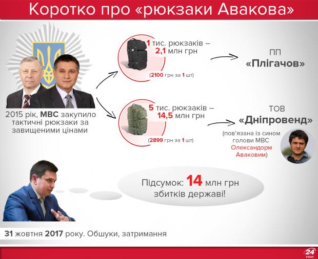 Рюкзаки Авакова