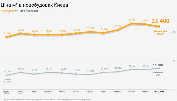 Ціни на нерухомість Київ новобудови листопад 2018