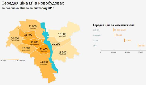 Київ ціни на нерухомість новобудови райони листопад 2018