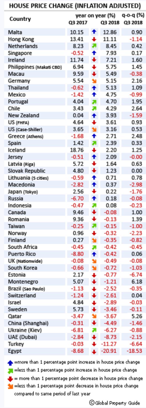 рейтинг ціни на нерухомість країни світу