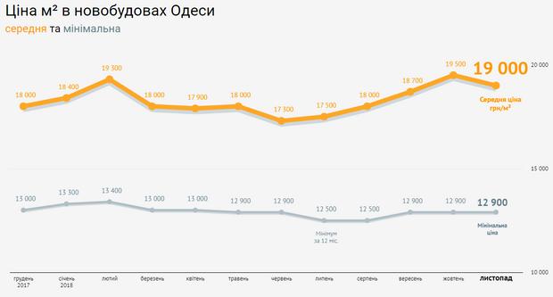 Ціни нерухомість новобудови Одеса листопад 2018