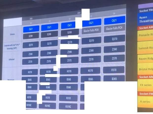 Нова дорожня карта AMD