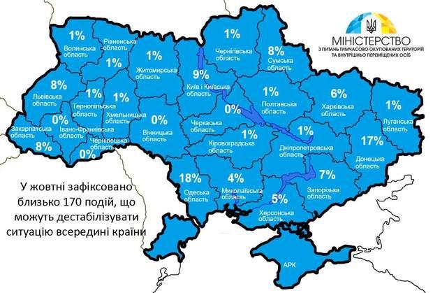 МінТОТ, Росія, дестабілізація, агресія, Кремль,  Міністерство з питань тимчасово окупованих територій і внутрішньо переміщених осіб