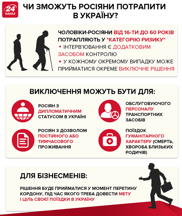 заборона в'їзду росіянам воєнний стан