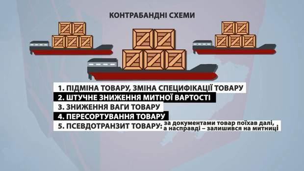 Схеми контрабанди в Україні