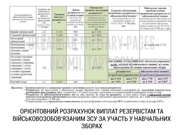 Розрахунок виплат резервістам та військовозобов'язаним ЗСУ за участь у військових зборах