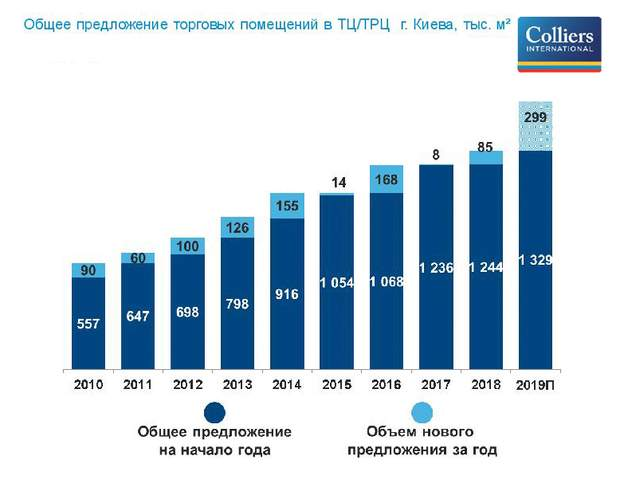Комерційна нерухомість торгові площі Київ