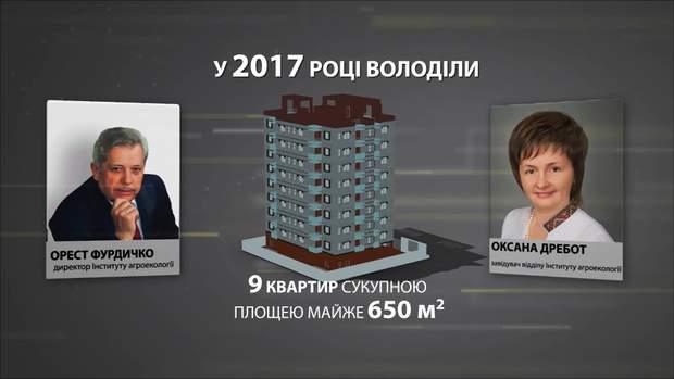 Статки Ореста Фурдичко та його дружини