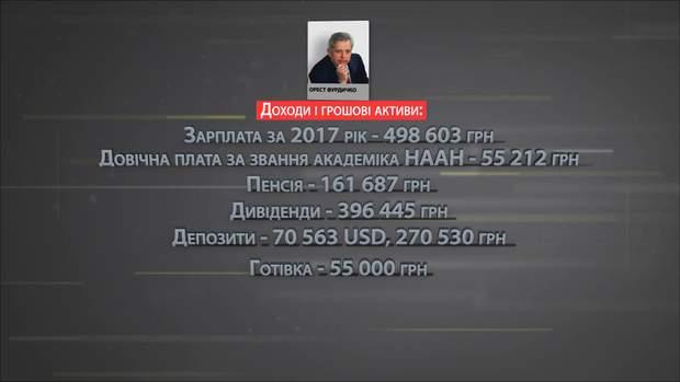 Доходи і грошові активи Ореста Фурдичко