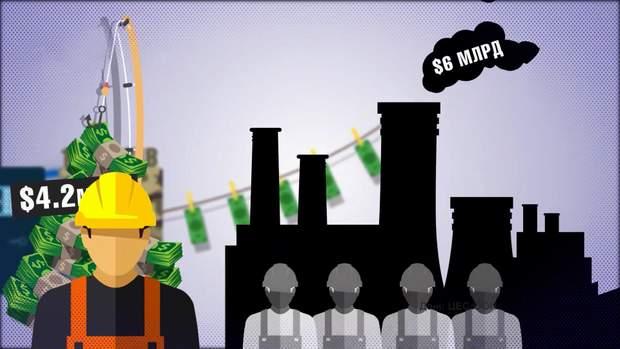 корупція зарплата