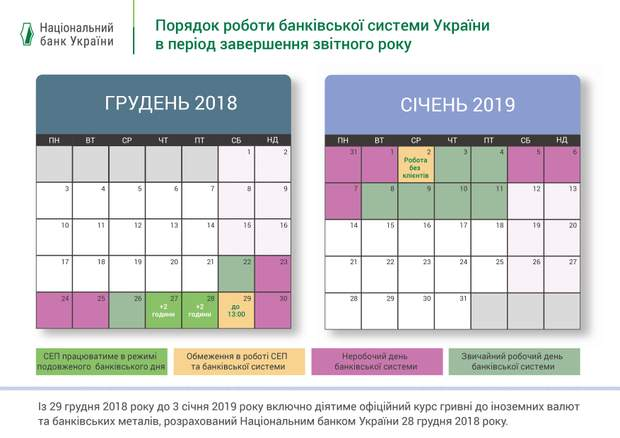 Банки Україна графік роботи свята