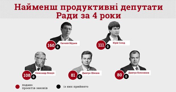 Верховна Рада депутати продуктивність робота статистика законопроекти закони КВУ