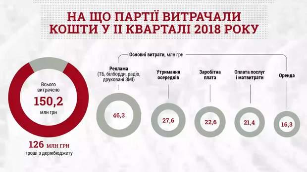 На що партії витрачали кошти у ІІ кварталі 2018 року