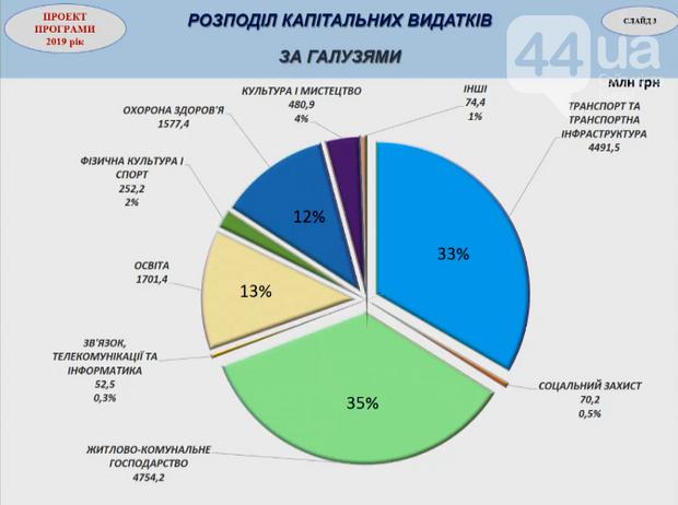бюджет Києва 2019 ЖКГ