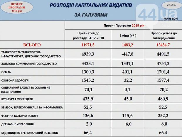 бюджет Києва 2019 гроші капітальні видатки