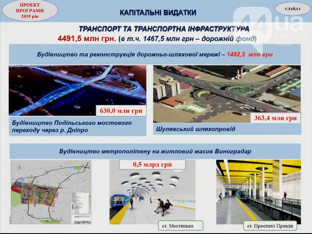 бюджет Києва Подільський міст