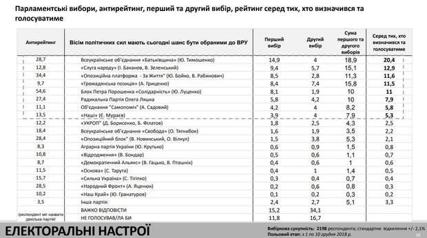 Зеленський Тимошекно вибори рейтинг