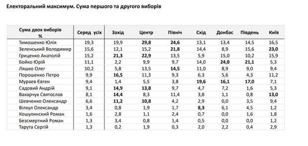 Тимошекно Гриценко Вакарчук Зеленський Поршенко вибори рейтинги