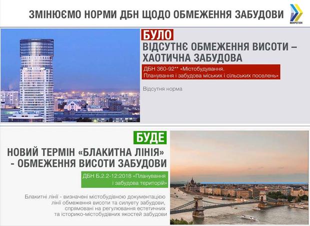 Нові ДБН будівництво містобудування
