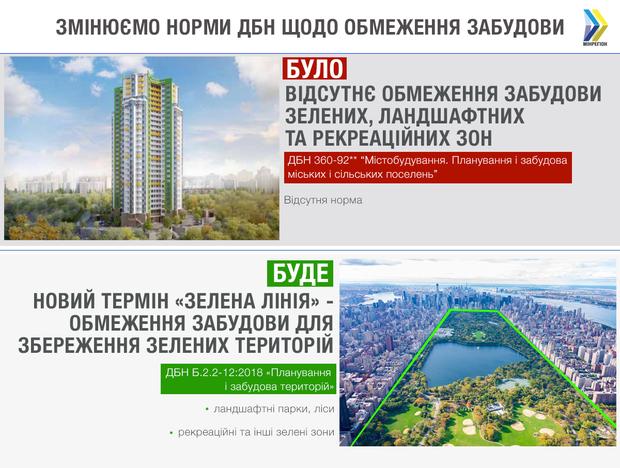 Нові ДБН будівництво планування зелена лінії