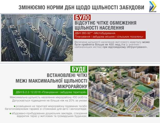 ДБН будівництво містобудування щільність забудови