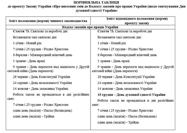 15 грудня, Об'єднавчий собор, Єдина помісна православна церква, Міщенко, ВР, законопроект, вихідний, релігія