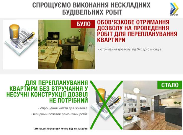 планування квартири житло нерухомість