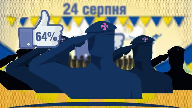 64% українців позитивно ставляться до військових парадів