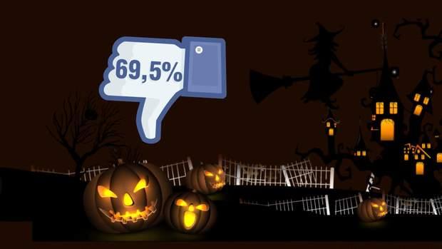 69,5% українців проти Хелловіну