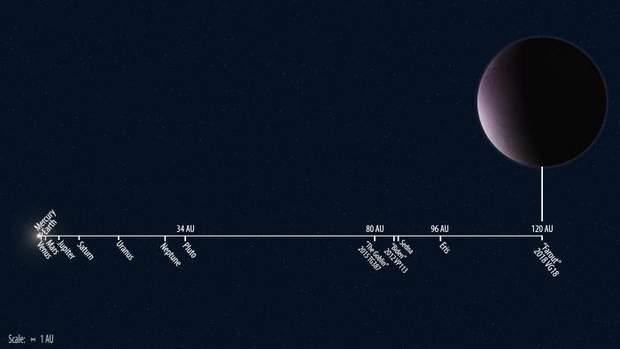 Відстань від Сонця до різних об'єктів у Сонячній системі