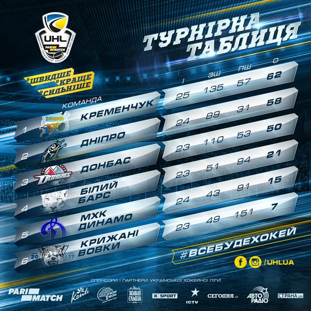 Турнірна таблиця УХЛ