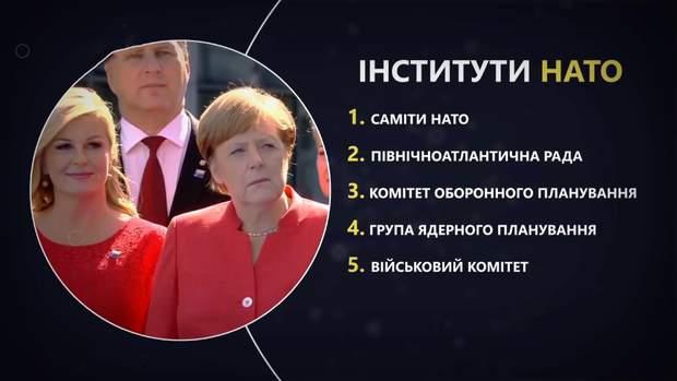 Інституції НАТО