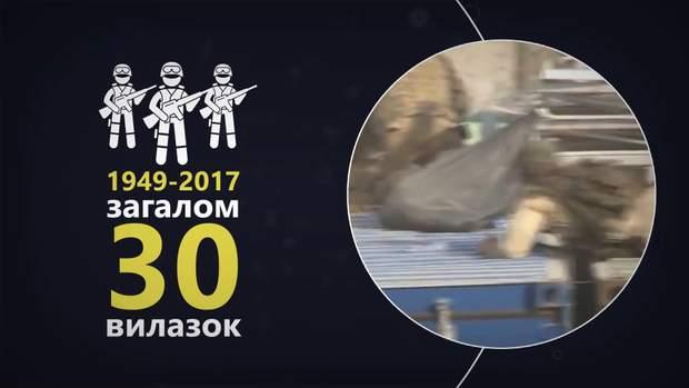 Військова активність НАТО