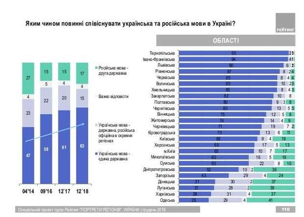 мовне питання державна мова Україна статус російської мови опитування
